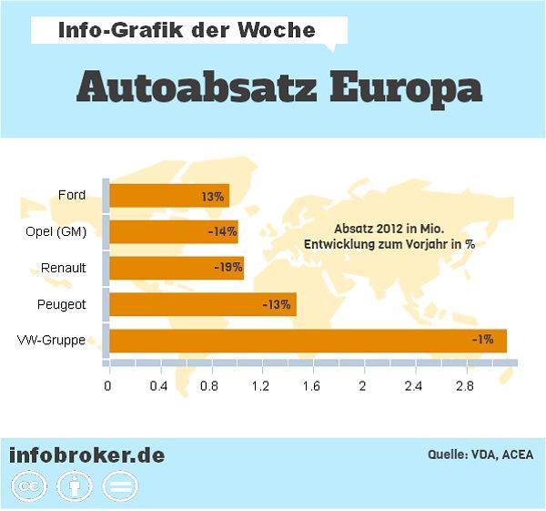 autoabsatz-europa-top-5-marken-in-2012