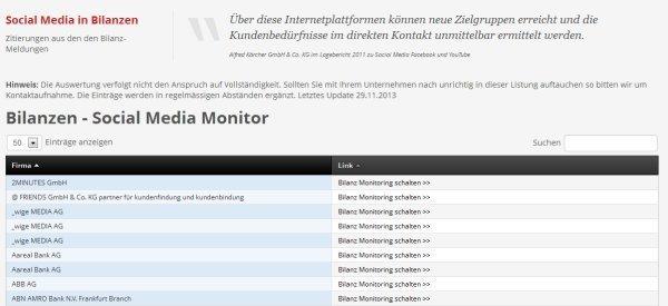social-media-monitoring-bilanzen
