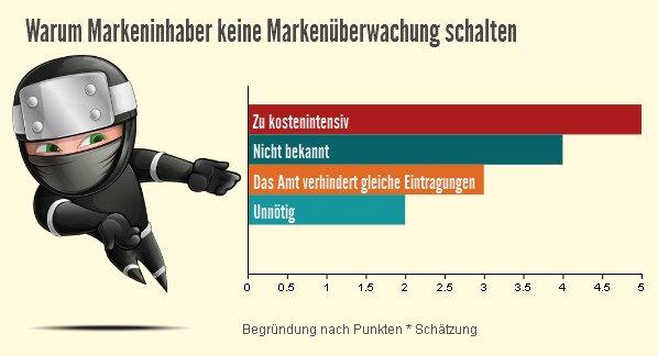 markenueberwachung-hinderungsgruende-infografik