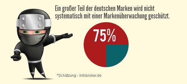 schaetzung-markenueberwachung-de-infografik