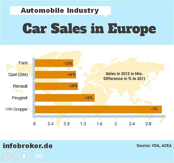 car sales in europe 2012 free infographic please share. Black Bedroom Furniture Sets. Home Design Ideas